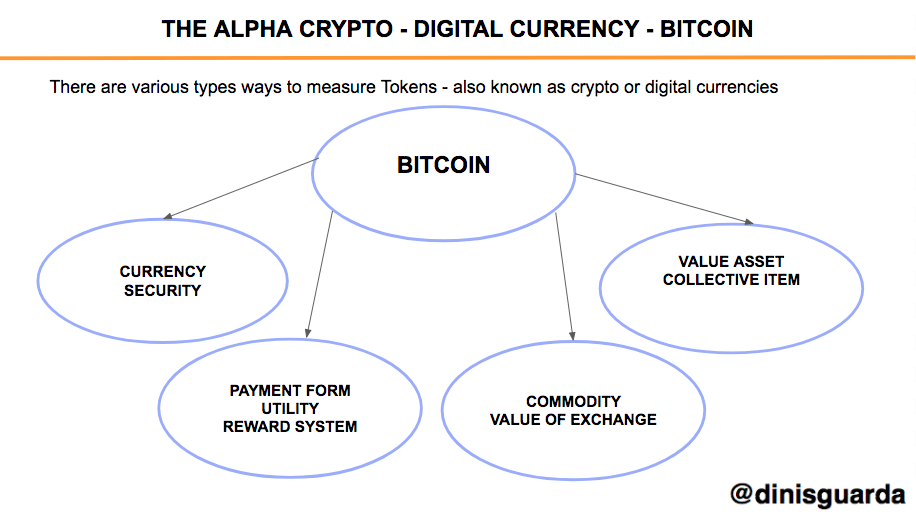 There are various types ways to measure Tokens - also known as crypto or digital currencies - Bitcoin