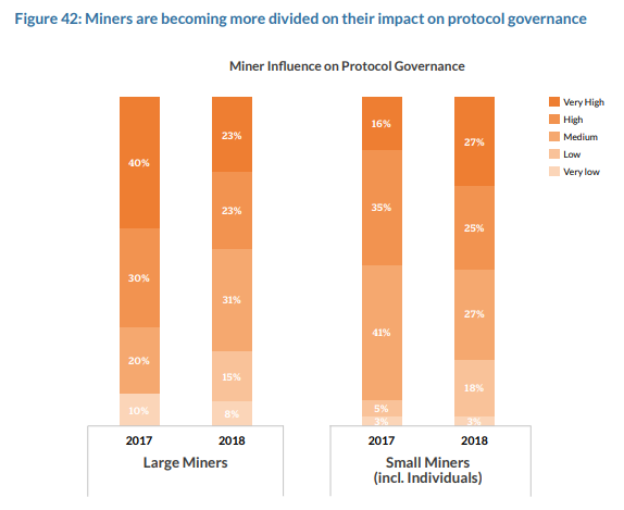 Miners are becoming more divided on their impact on protocol governance
