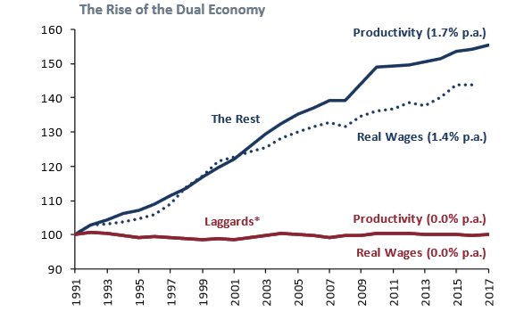 The Rise of the Dual Economy