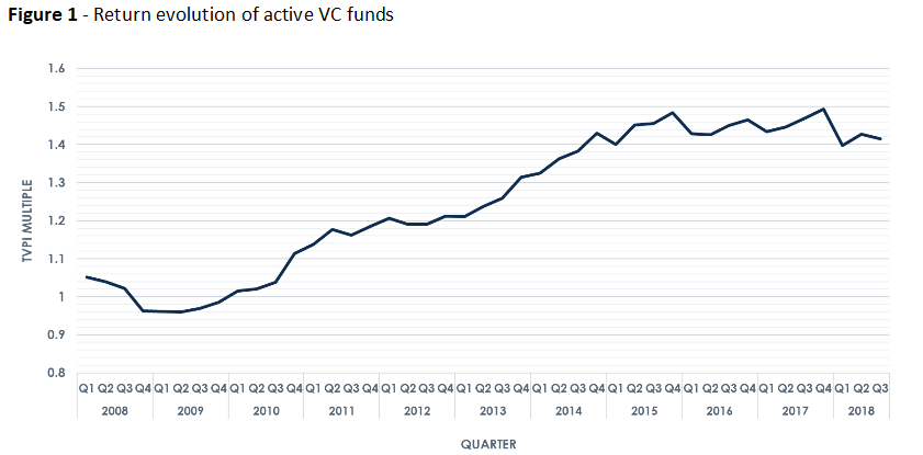 Figure 1 - Return evolution of active VC funds