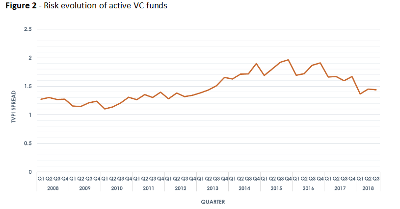Risk evolution of active VC funds