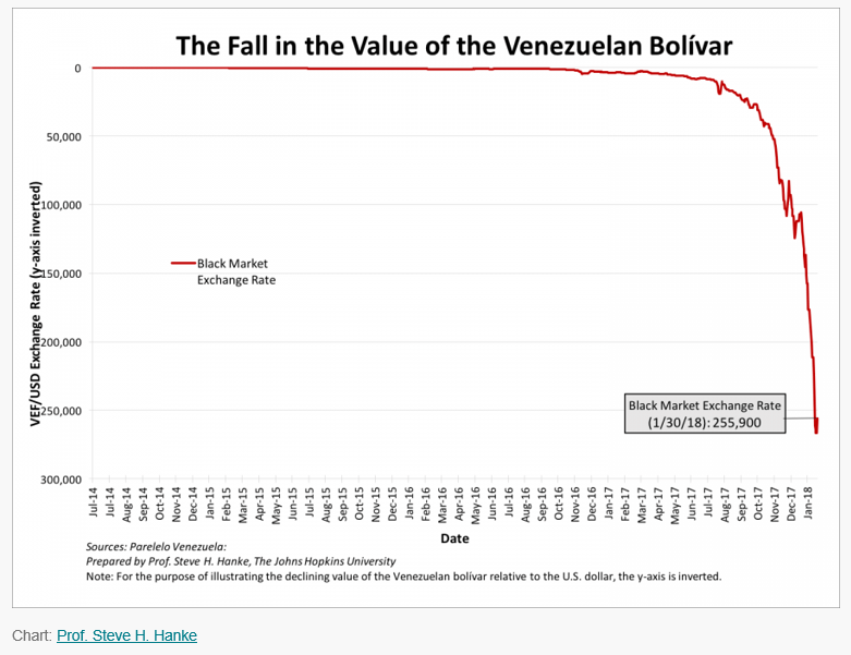 The Fall in the value of the Venezuelan Bolívar
