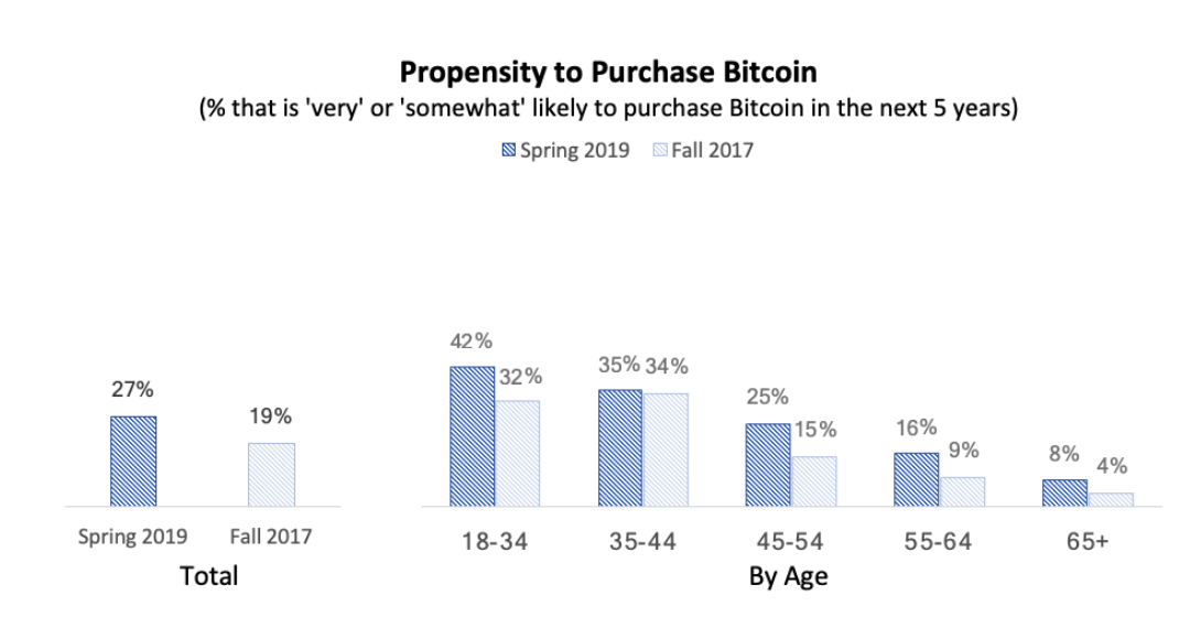 Propensity to purchase Bitcoin