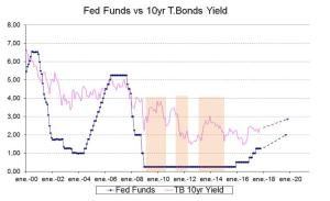 Fed Funds vs 10Y Yield