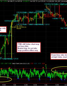 Share this post also value chart indicator trading indicators traders laboratory rh traderslaboratory