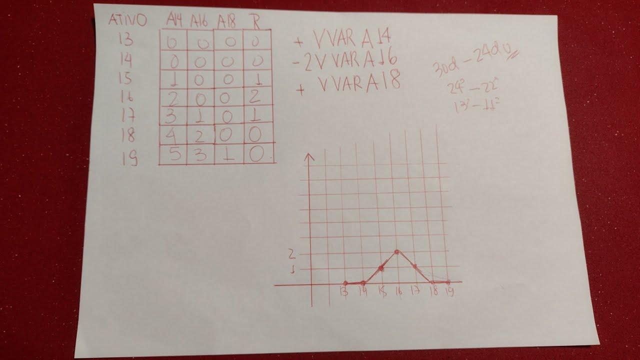 Faça o gráfico do Payoff da sua estratégia pelo método RAIZ