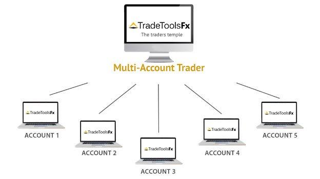 Multi Account Trader (MAT MAM \ PAMM) for Metatrader 5