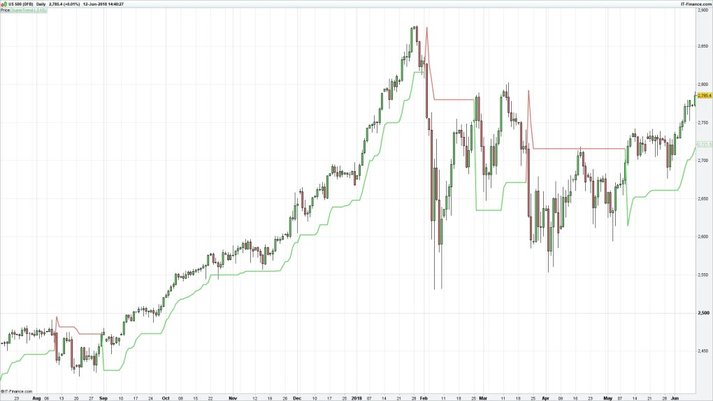 SuperTrend on S&P500