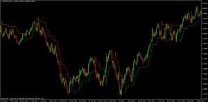 SuperTrend Indicator on GBP/USD