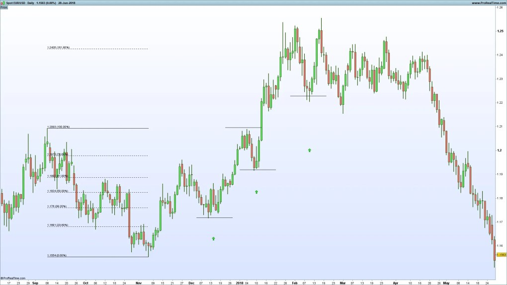 Backtesting A Eur Usd Trading Strategy Using An Atr Trailing Stop