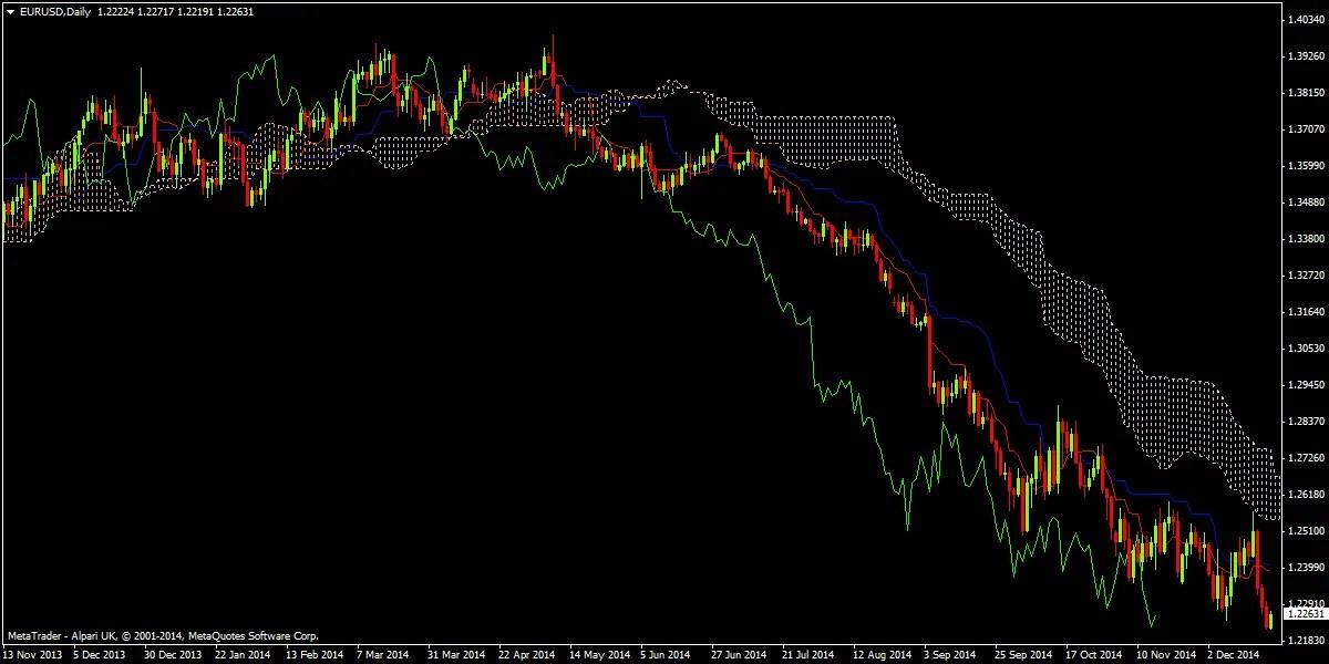 Trading strategies ichimoku
