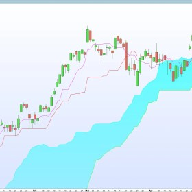 Tradinformed Ichimoku Strategies