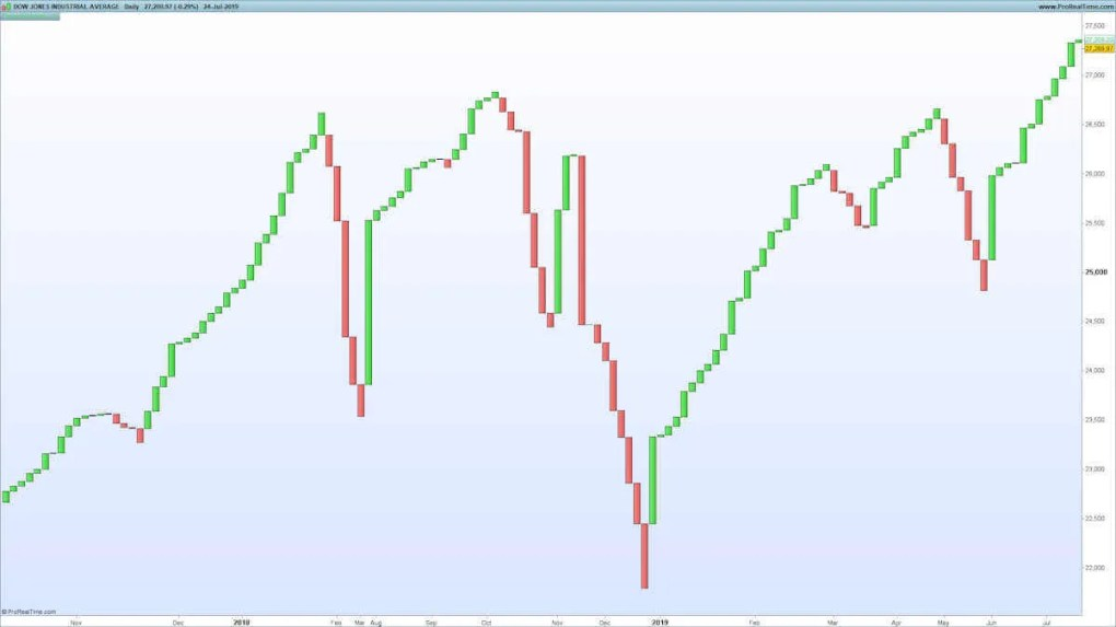 Three Line Break Chart on Dow Jones