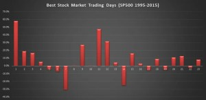 Stock Market Returns by Day of the Month