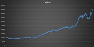 Impulse Indicator Capital Growth 2