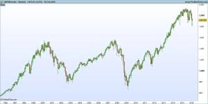 S&P500 Chart 1996-2006
