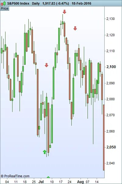 Impluse Indicator on the S&P 500