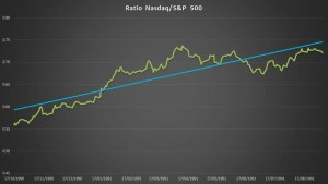 Ratio Nasdaq to S&P500 with Linear Regression Trendline