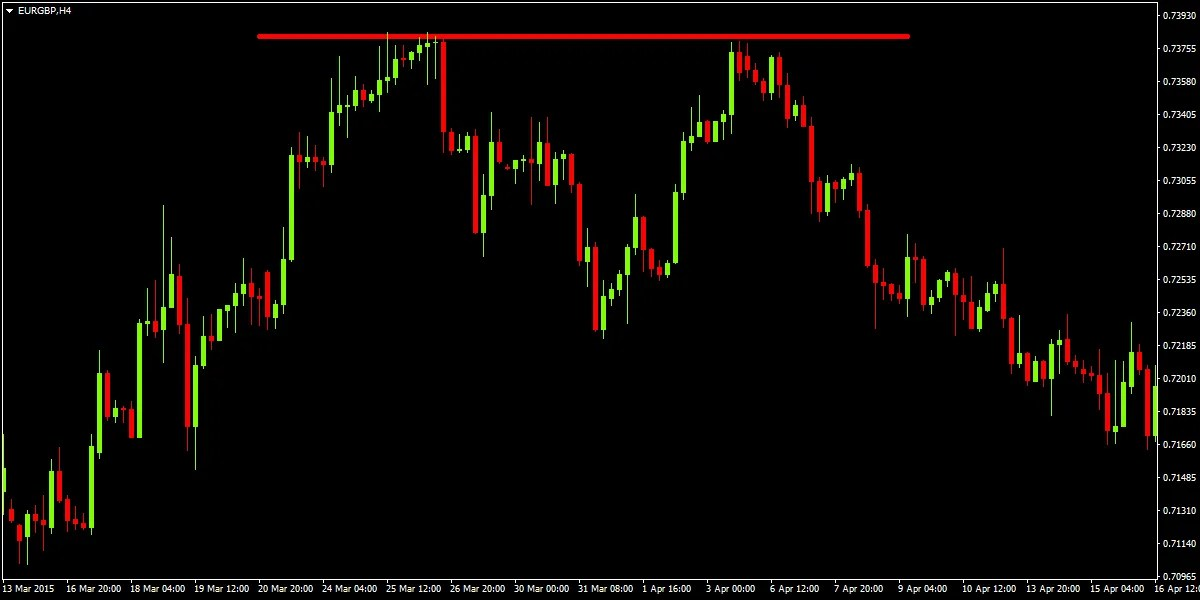 Forex double top