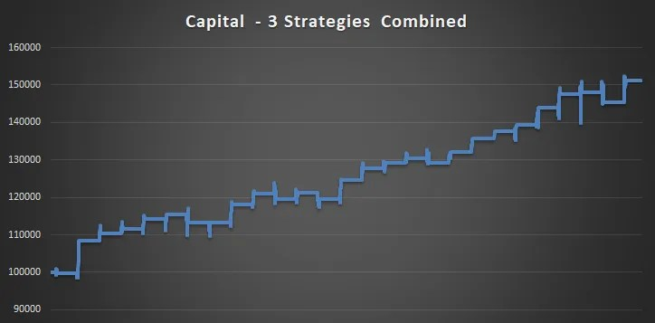 Santa Claus Rally Combined Strategy