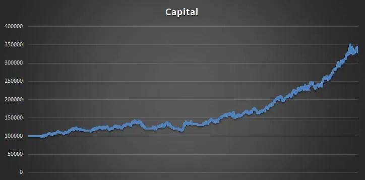 Nasdaq QQQ Strategy Capital