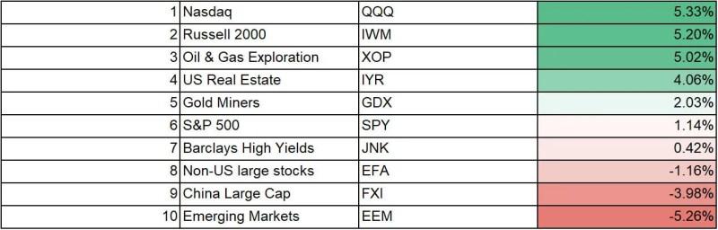 ETF Table Sorted - Google Sheets