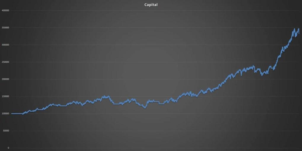 Capital Graph