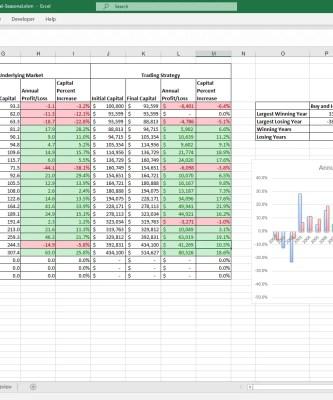 Seasonal Monthly Annual Analysis