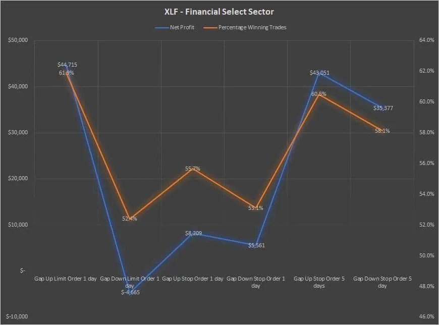 XLF ETF Gap Trading Analysis