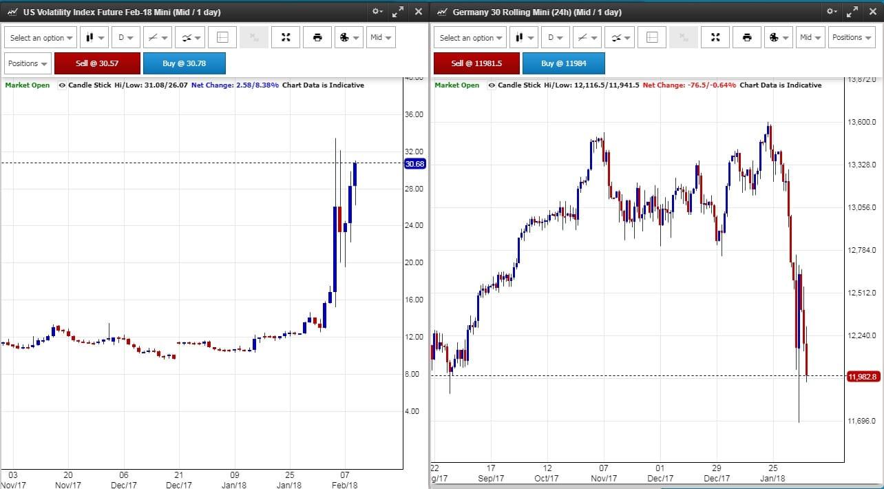 Copy Trading Gefahren