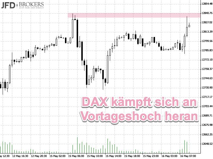 DAX-Chartanalyse: Zweitagehoch