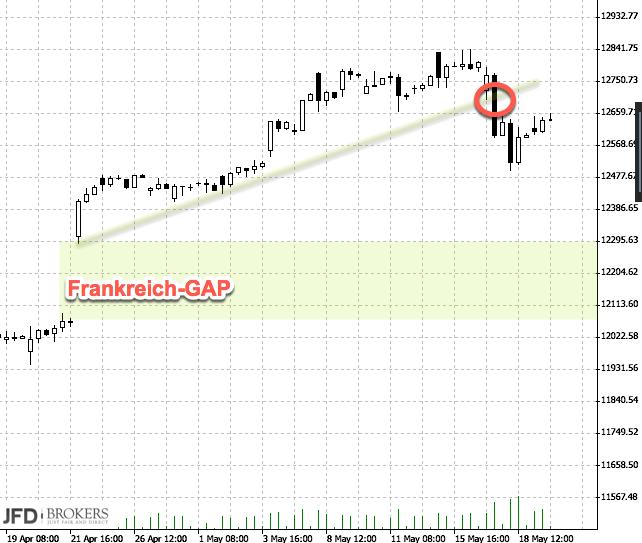 DAX-Chartanalyse mit Bruch der Trendlinie