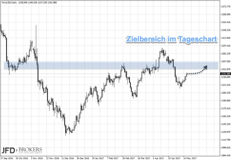 Trading-Signal im Gold Tageschart