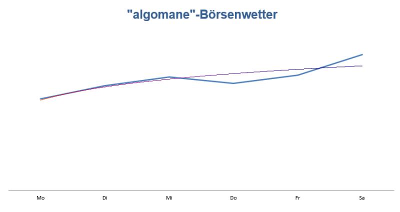 Prognose für die neue Woche Wetteralgorithmus KW21