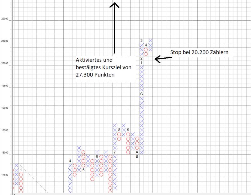 Dow Jones Kursziel 27.300 Punkte ableitbar