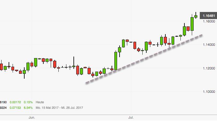 EUR/USD in Übertreibung? Tageschart