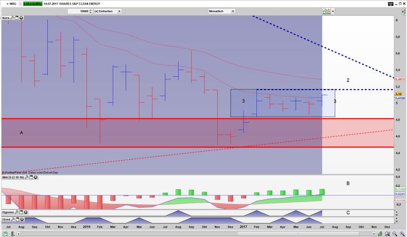 INRG Bar Monats Chart: Gefangen in einem xBNR Pattern