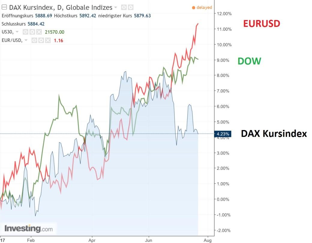 DAX eine Stufe tiefer: Vergleiche