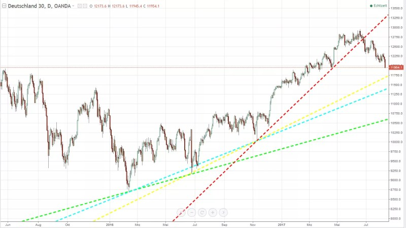 profitables Trading-Setup