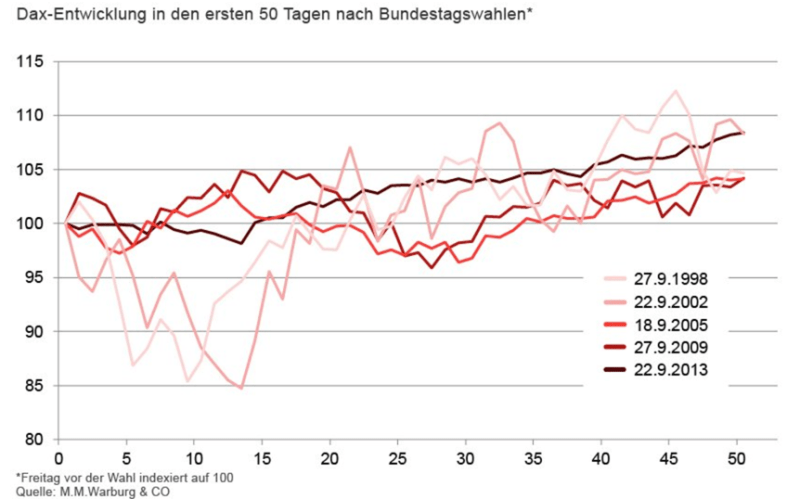DAX und die Bundestagswahl: Statistik