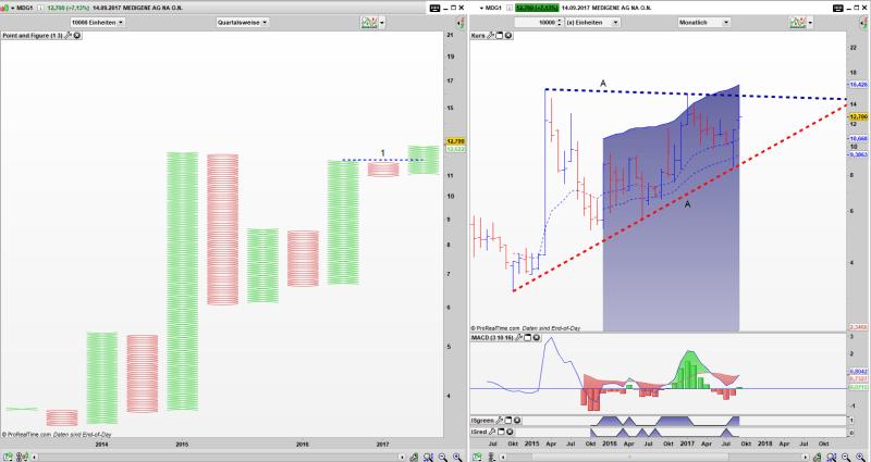 MDG1 Point and Figure Quartals Chart, Bar Monats Chart: Kaufsignal im PaF aktiv, weiterhin gefangen im Dreieck