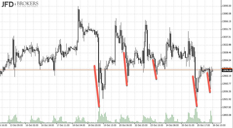 DAX-Range die Spikes vor EZB-Zinsentscheid