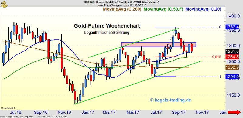Goldpreis scheitert erneut an der $1.300 Marke