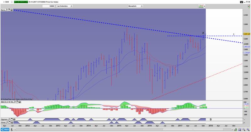 SX5E Bar Monats Chart: Der Ausbruch ist gelungen