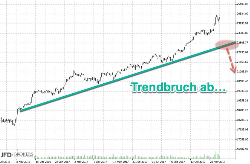 Trendbruch im Dow Jones