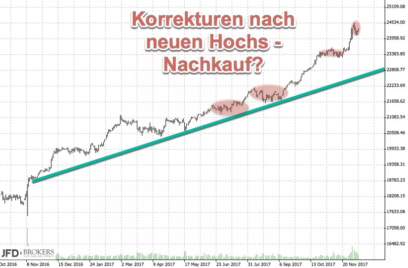 Dow Jones Korrektur im Trend