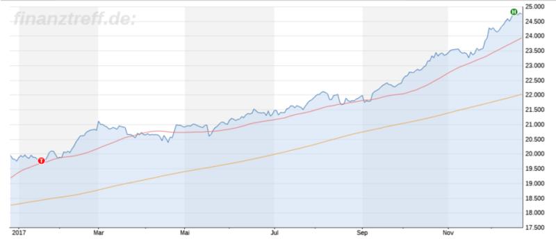 Jahr 2017 vom Dow Jones