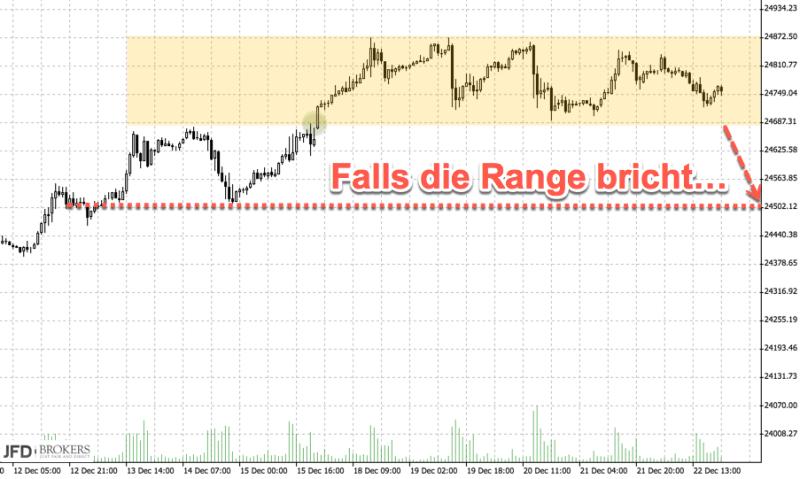Ausbruch des Dow Jones aus der Range