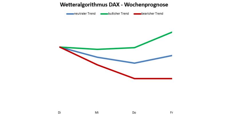 Wetteralgorithmus KW52