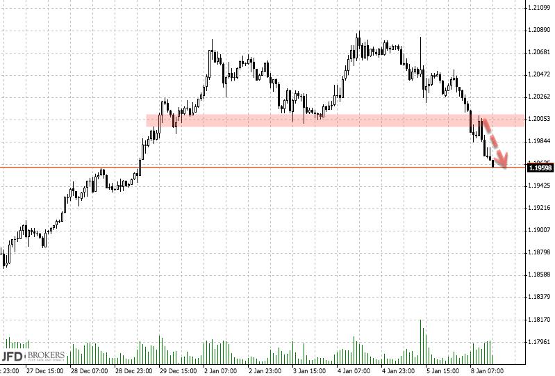 EUR/USD nach Bruch der 1,20 unter Druck